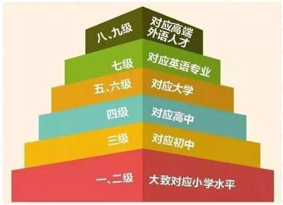 教育部办公厅关于印发《中国英语能力等级量表》的通知